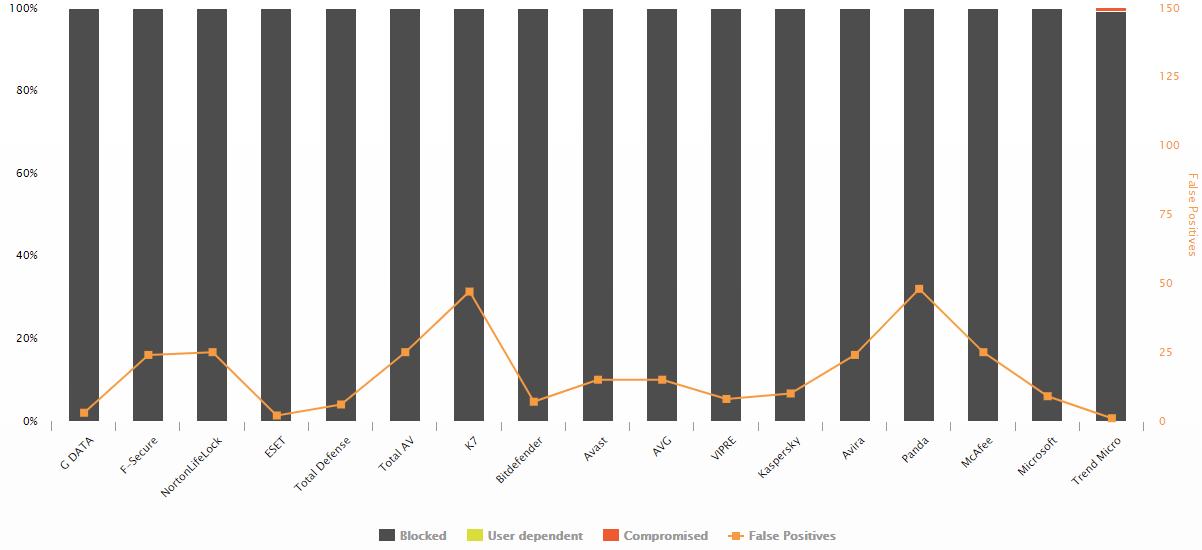 G Data, #1 en el Malware Protection Test